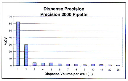 Dispense precision into dry 96-well plates using the Precision 2000 pipette at various dispense volumes.