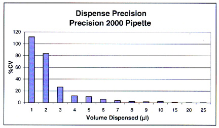 Dispense precision into dry 384-well plates using the Precision 2000 pipette at various dispense volumes.