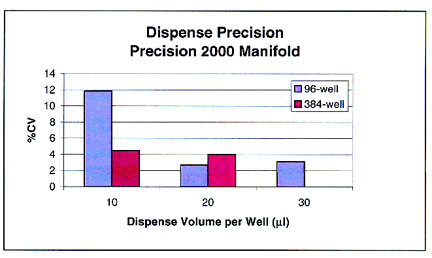 Dispense precision into dry 96- or 384-well plates using the Precision 2000 rapid dispense manifold at various dispense volumes.