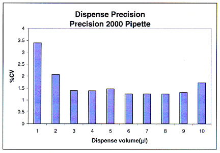 Dispense precision into partially filled 96-well plates using the Precision 2000 pipette at various dispense volumes.