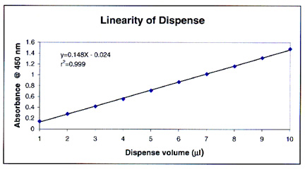 Linearity of dispense using the Precision 2000 pipette.
