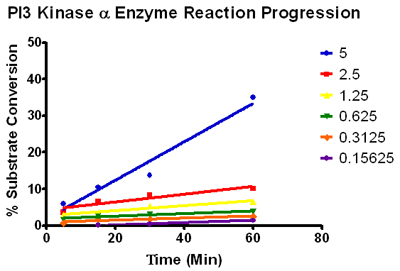PI3 Kinase α enzyme reaction progression.
