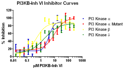 PI3KB-Inh VI inhibition curves for PI3-Kinases.