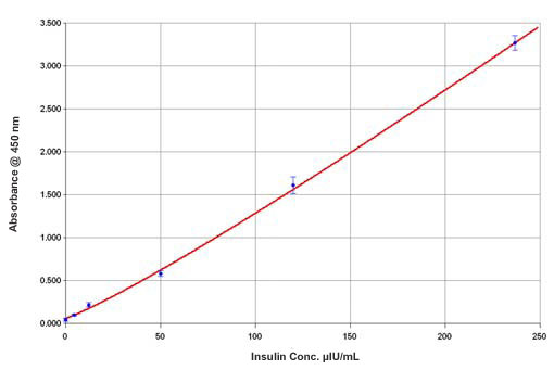 Human Insulin Calibration Curve