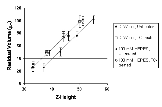 Effect of using tissue culture-treated microplates on residual volumes as a function of z-height of the aspiration manifold