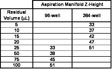 Guidelines for achieving residual volumes in tissue culture-treated plates based on aspiration manifold z-height settings.