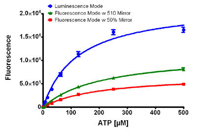 Figure 2.  Comparison of luminescence and fluorescence modes of detection with high ATP concentrations.
