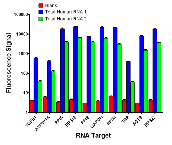 Expression of RNA species in different RNA samples using 96-well reaction plates
