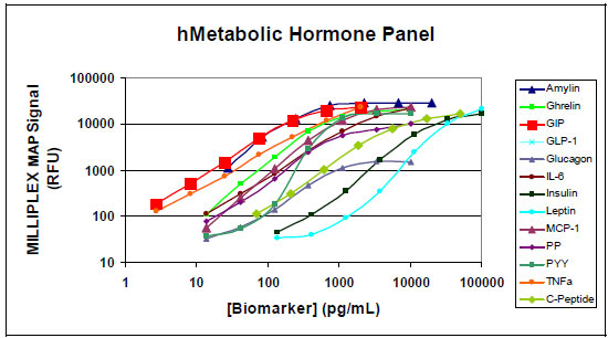 Standard curves for the MILLIPLEX™ MAP 13-plex Human Metabolic Hormone Panel from Millipore.