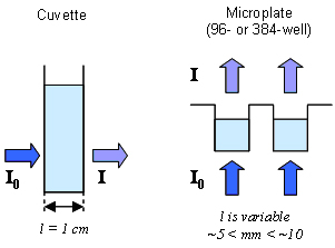 Fixed pathlength using a vertically orientated cuvette (l = 1 cm) and variable pathlength obtained when using microplates