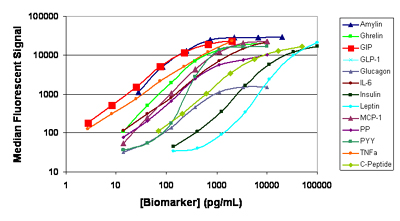 Calibration curves for the 13-plex human metabolic hormone panel which uses magnetic microspheres.