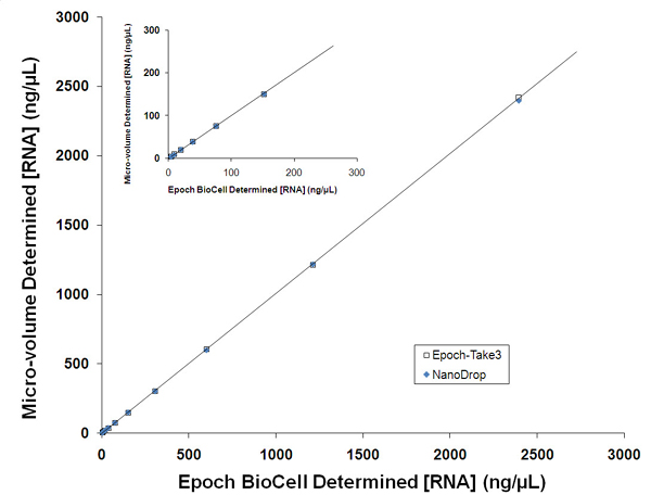 RNA standard curve using dilutions of a purified yeast RNA sample.