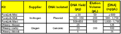 Expected [DNA] in isolate from some commonly used commercially available DNA isolation kits