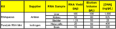 Expected [RNA] in isolate from some commonly used commercially available DNA isolation kits.