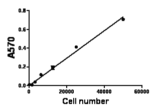 Standard curve derived from titration of mesothelioma cells using Vybrant® MTT Cell Viability Assay.