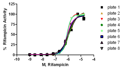 Rifampicin EC50 curves for test plates included in study.