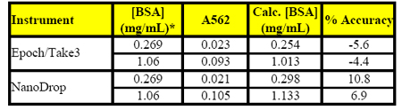 Comparison of accuracy in BSA determinations using BCA colorimetric reagent.