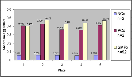 . Mg/Ms Assay Results by Plate.