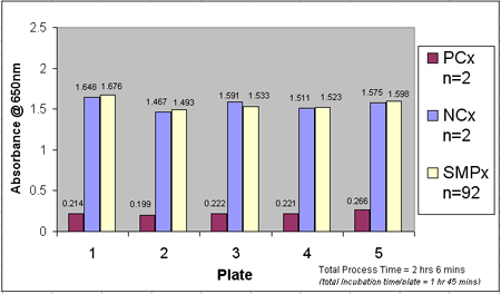 Avian Influenza Multi-species Assay Results by Plate.