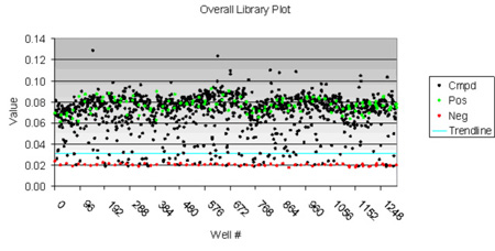 Library Screening Plot.