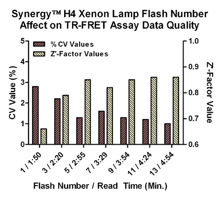 TR-FRET Assay Data Quality vs. Flash Number