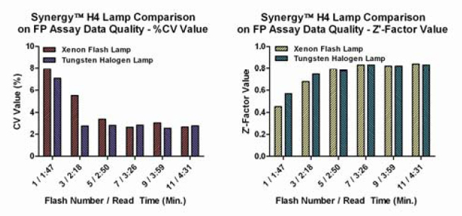 FP Assay Data Quality vs. Flash Number