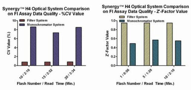 FI Assay Data Quality vs. Flash Number