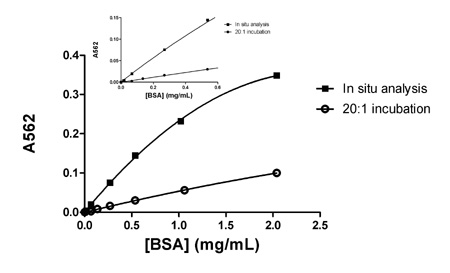 Figure 5.  Take3 micro-volume analysis comparison between an in situ assay and one conducted in a micro-centrifuge tube using a 20:1 volume ratio of BCA working reagent to protein standard.