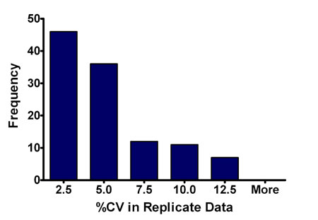 Histogram depicting the frequency of data points in the standard curves with CVs depicted on the abscissa.