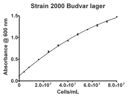 Absorbance of Strain 2000 Budvar lager yeast
