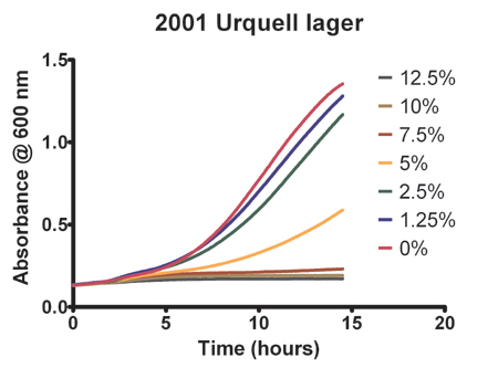 Effect of Ethanol on strain 2001 Urquell lager yeast growth.