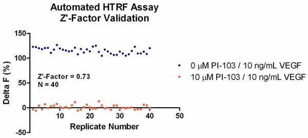 Automated Z'-Factor Assay Validation Data