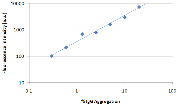 Fluorescence response to increasing IgG aggregation