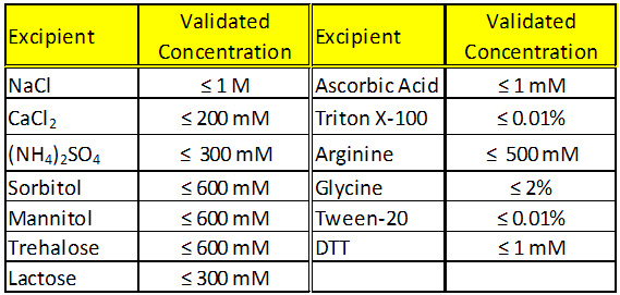 Table 1. Commonly used excipients and their validated concentrations for use with ProteoStat.