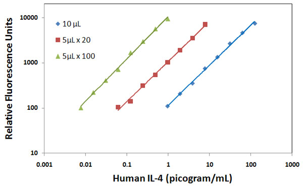 Human IL-4 assay in Optimiser ELISA microplate.