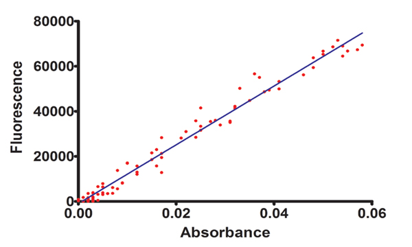 Correlation between absorbance and fluorescence measurements of Chlorella vulgaris dilutions.