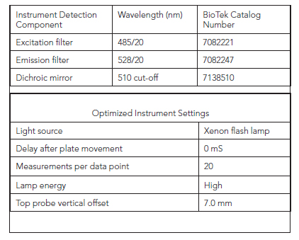 Synergy H4 Instrument Settings.