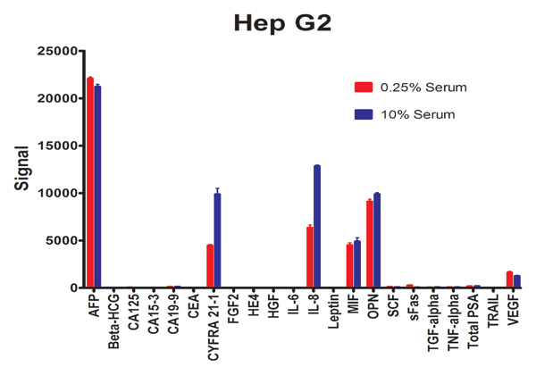 Cancer biomarker 22-plex assay on HepG2 cells.