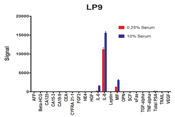 Cancer biomarker 22-plex assay on LP9 cells.