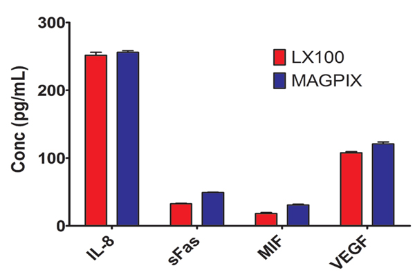 Comparison of LX100 and MAGPIX calculated biomarker concentrations.