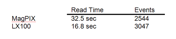 Comparison of read time and number of events.