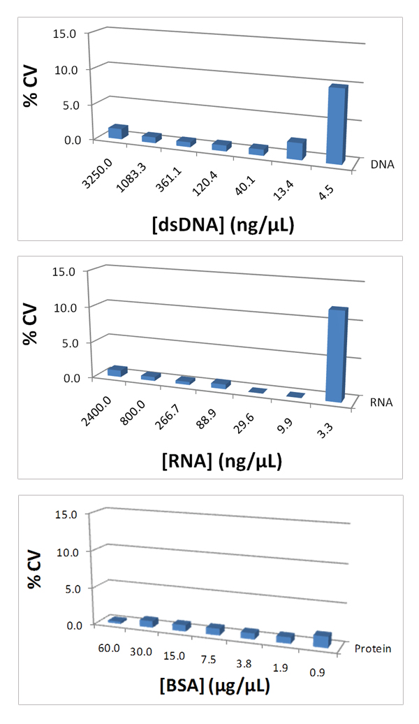 Precision measurements expressed as a % CV from 6 replicate measurements of each concentration at 6 independent microspot locations as compared to BioCell™ determinations for a) dsDNA, b) RNA and c) protein.