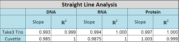 Straight line analysis slope and R-squared values as a result of comparing DNA, RNA and protein concentration values generated using Take3™ Trio and BioCell.
