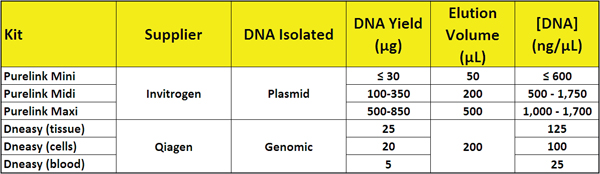 Expected [DNA] in isolate from some commonly used commercially available DNA isolation kits.