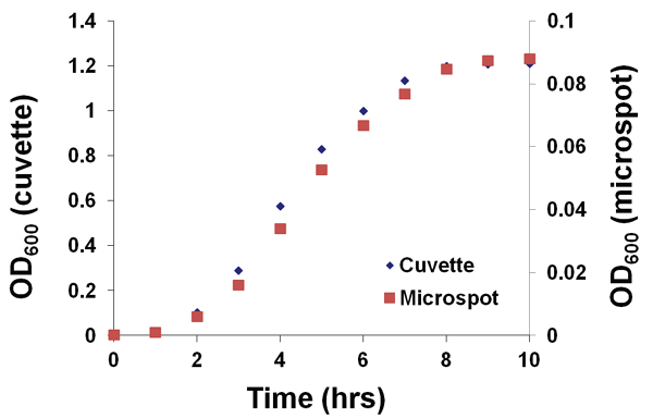 Growth curves of JM109 depicting hourly A600 measurements using either a) 2 ™L sample on Take3™ Micro-Volume Plate or b) 500 μL in a low-volume cuvette.