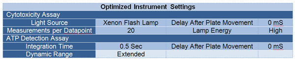 Table 2. Synergy H4 Optimized Instrument Settings.