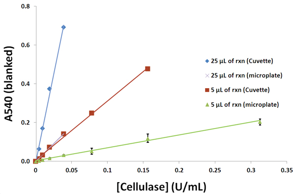 Absorbance measurements representative of the linear portions of a cellulase dilution series. Either 5 or 25 μL of a 1:2 serial dilution series of cellulosic degradation reactions catalyzed by cellulase were analyzed by a glucose oxidase assay. Absorbance measurements were performed in both a microplate and low-volume cuvette format for comparison.