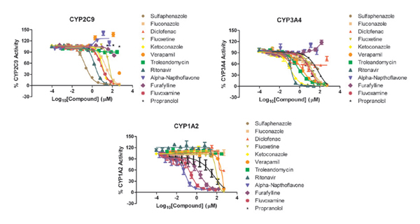 Compound inhibition curves generated with the CYP2C9, CYP3A4 and CYP1A2 hepatocyte-based assays.