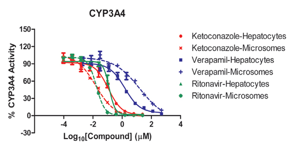 Compound inhibition comparison curves using human liver microsomes and suspension hepatocytes.