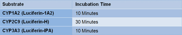 Recommended Substrate Incubation Times.